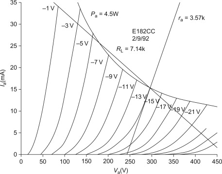 Anode Load - an overview | ScienceDirect Topics