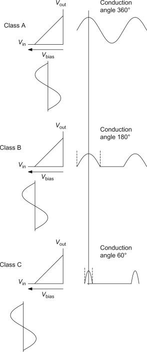 Input Waveform - an overview   ScienceDirect Topics