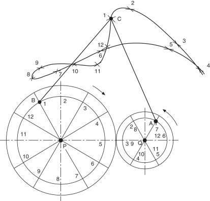 Rolling Circle