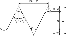 Thread Pitch - an overview   ScienceDirect Topics