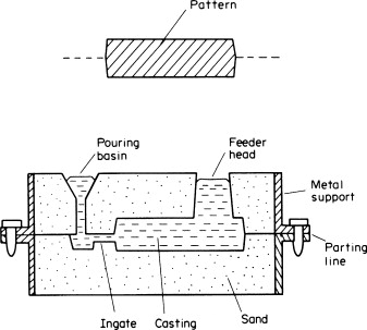 Sand Casting - an overview | ScienceDirect Topics