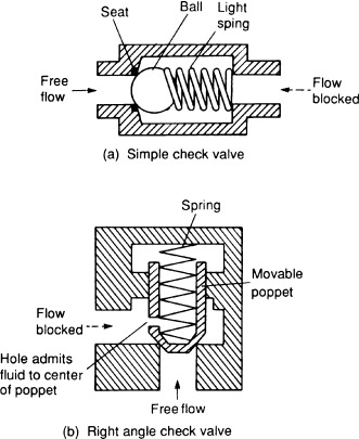 Check Valve - an overview | ScienceDirect Topics on