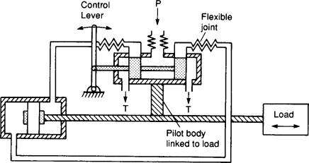 Proportional Valve - an overview   ScienceDirect Topics
