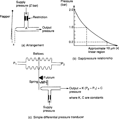 Pressure Level - an overview | ScienceDirect Topics