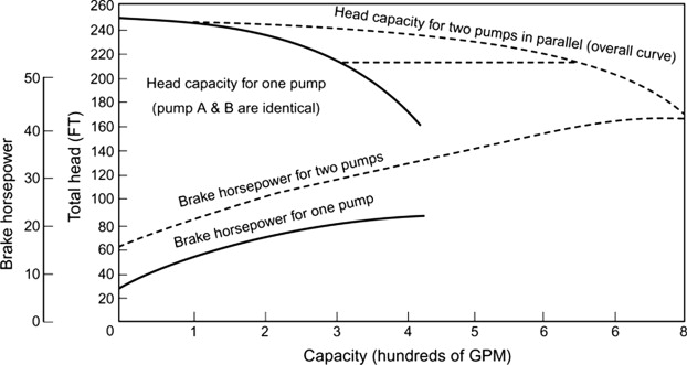 Pump Performance - an overview | ScienceDirect Topics