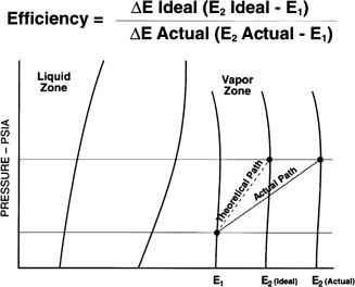 Compressor Efficiency - an overview | ScienceDirect Topics