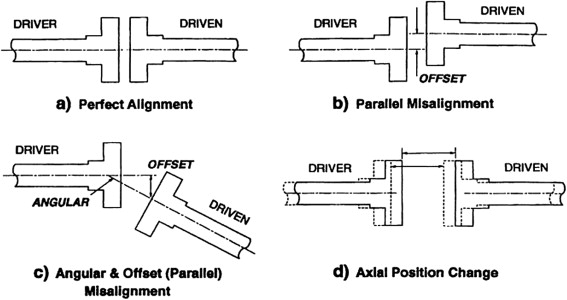 Flexible Couplings - an overview | ScienceDirect Topics