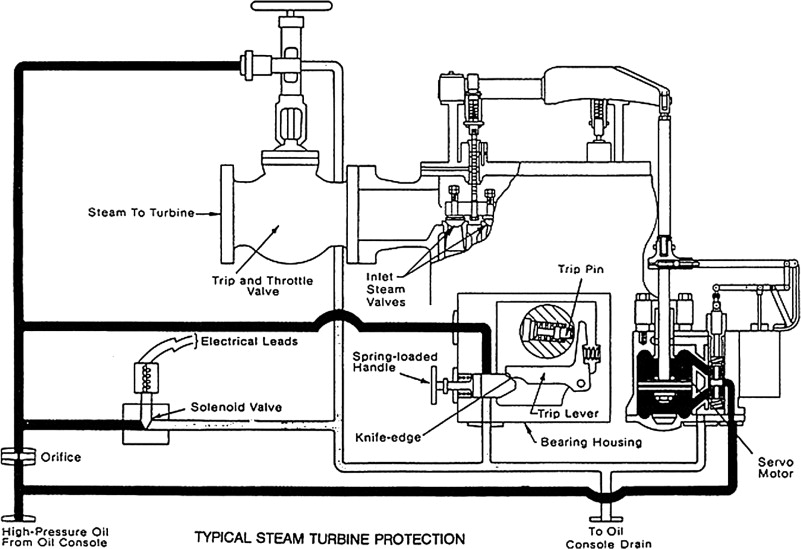 Control Oil Pressure - an overview   ScienceDirect Topics