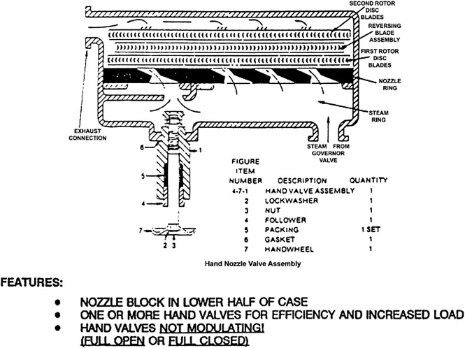 Single Stage Steam Turbine - an overview | ScienceDirect Topics
