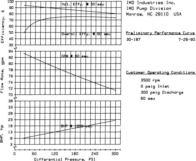 Pump Data Sheet - an overview   ScienceDirect Topics