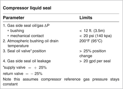 Seal Oil System - an overview | ScienceDirect Topics