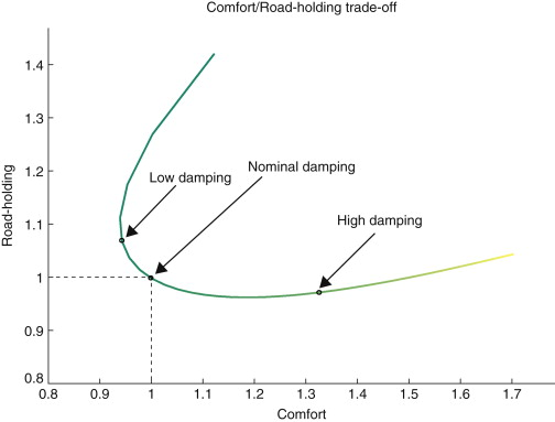 Active Suspension - an overview | ScienceDirect Topics