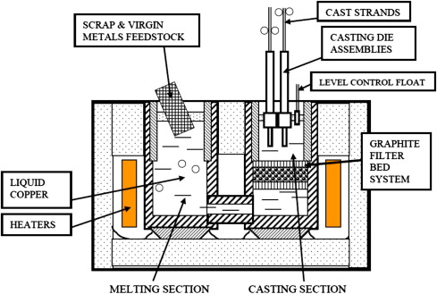 Casting - an overview | ScienceDirect Topics