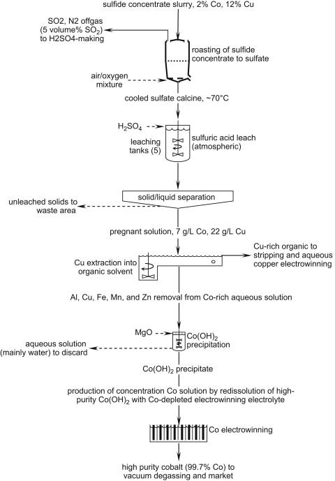 Copper Sulfide - an overview | ScienceDirect Topics