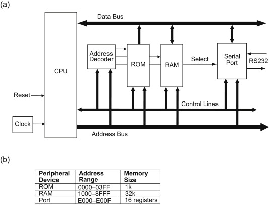 Cool Microprocessor System An Overview Sciencedirect Topics Wiring Database Aboleterrageneticorg