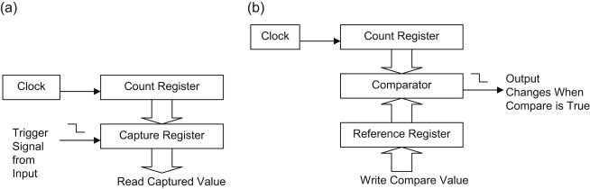 Hardware Timer - an overview | ScienceDirect Topics