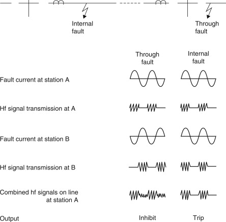 Frequency Signal - an overview | ScienceDirect Topics