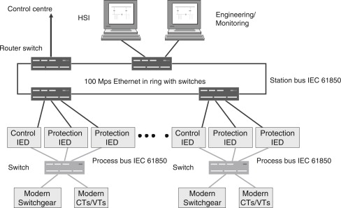 Substation Automation - an overview | ScienceDirect Topics