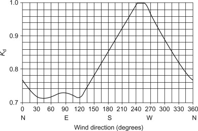 Gust Factor - an overview | ScienceDirect Topics