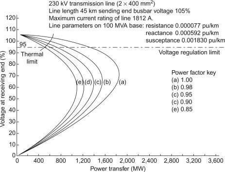 Line Voltage - an overview | ScienceDirect Topics