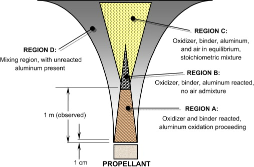 Droplet Combustion - an overview | ScienceDirect Topics