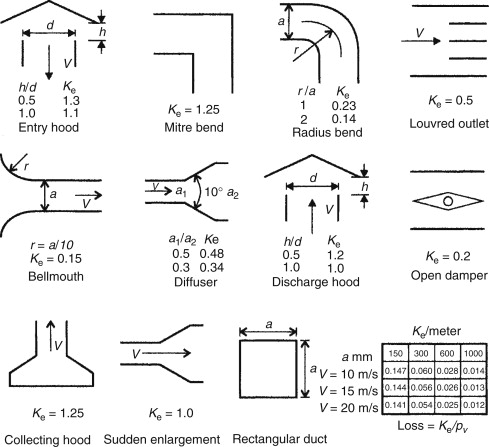 Fan Discharge - an overview | ScienceDirect Topics