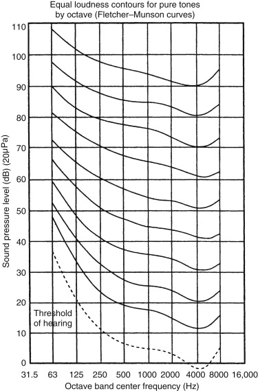noise vibration and harshness - an overview | ScienceDirect Topics