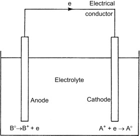 Electrochemical Reaction - an overview | ScienceDirect Topics