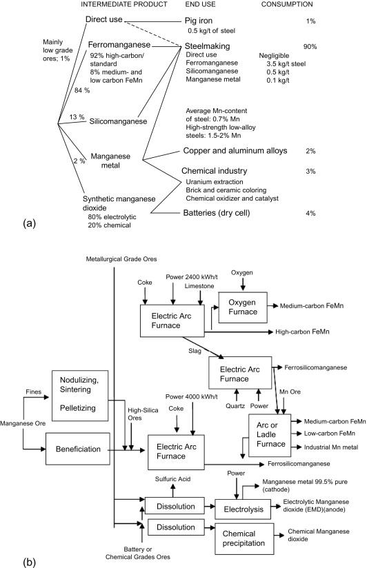 Production of Ferroalloys - ScienceDirect