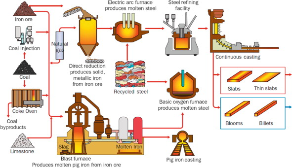 Iron Scrap An Overview Sciencedirect Topics