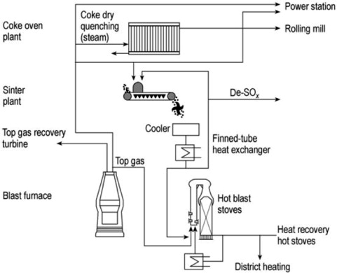 Gas Furnace An Overview Sciencedirect Topics