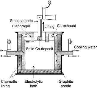 Calcium Chloride - an overview | ScienceDirect Topics