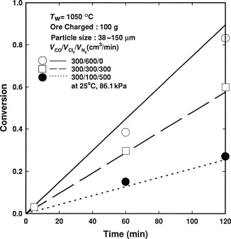 Process Modeling in Non-Ferrous Metallurgy - ScienceDirect