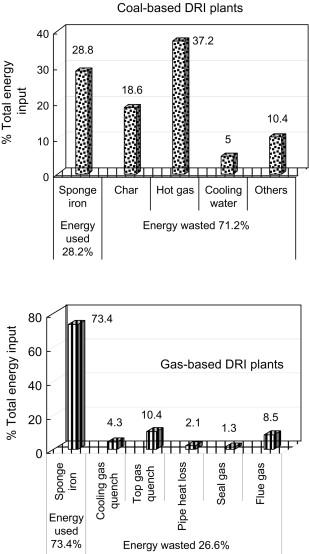 Sponge Iron An Overview Sciencedirect Topics