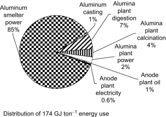 Aluminum Production - an overview | ScienceDirect Topics