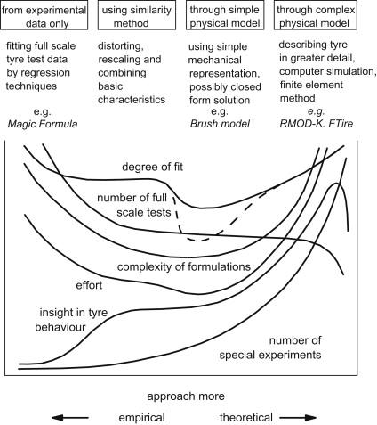 Magic Formula Tire Model - an overview | ScienceDirect Topics