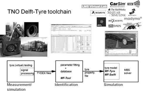 Magic Formula Tire Model - an overview | ScienceDirect Topics