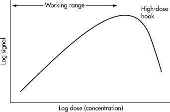 Hook Effect - an overview | ScienceDirect Topics