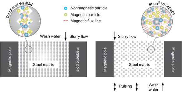 Magnetic Matrix - an overview   ScienceDirect Topics