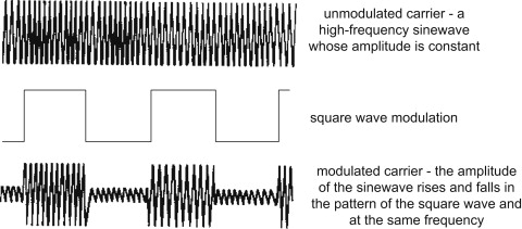 Morse Code - an overview | ScienceDirect Topics Sign in to download full-size image