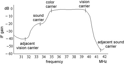 Television Receiver - an overview | ScienceDirect Topics
