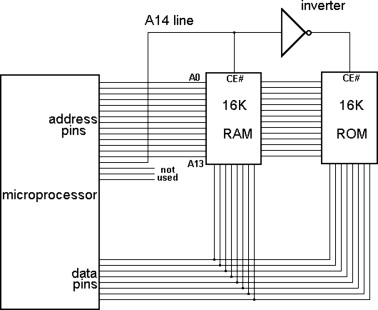 Microprocessor System An Overview Sciencedirect Topics