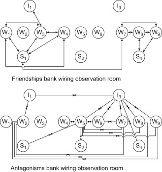 Excellent Sociogram An Overview Sciencedirect Topics Wiring 101 Akebwellnesstrialsorg