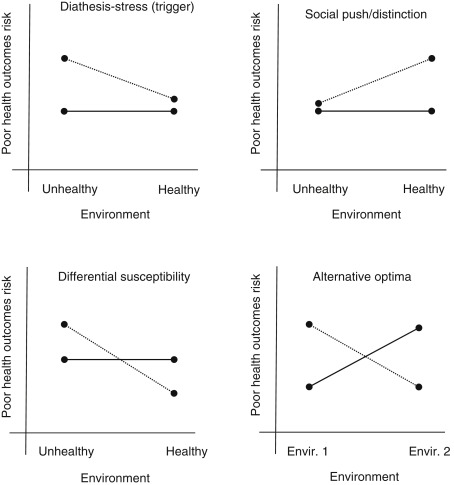 Gene Environment Interaction >> Environment Interaction An Overview Sciencedirect Topics