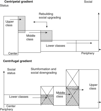 Urban Districts Embrace Social >> Urban Sociology An Overview Sciencedirect Topics