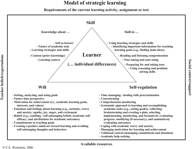 Self-Regulated Learning - an overview | ScienceDirect Topics