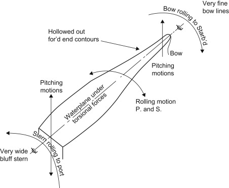 Pitching Motion - an overview | ScienceDirect Topics