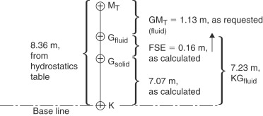 Effective Metacentric Height - an overview | ScienceDirect