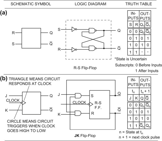 logic circuit diagram schematic logic circuits an overview sciencedirect topics  logic circuits an overview