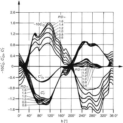 Propeller Diameter - an overview | ScienceDirect Topics